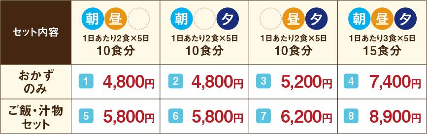 神奈川県 介護食宅配